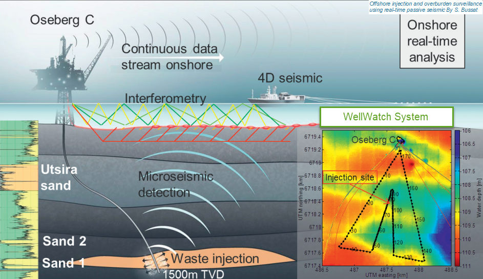 Description of Equinor's microseismic monitoring concept using OCTIO's WellWatch cable at Oseberg C.